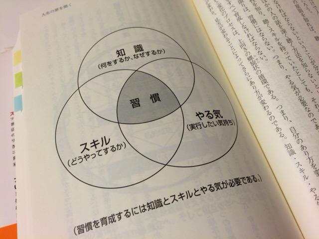 20160111_the-seven-habits_1